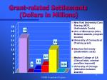 grant related settlements dollars in millions