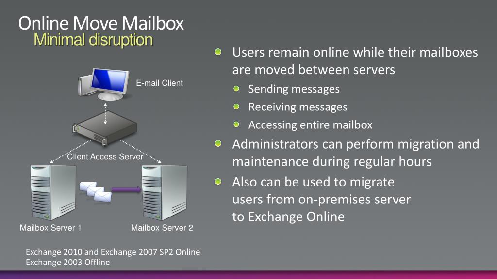 Online Move Mailbox