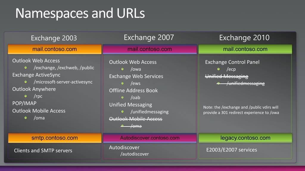 Namespaces and URLs