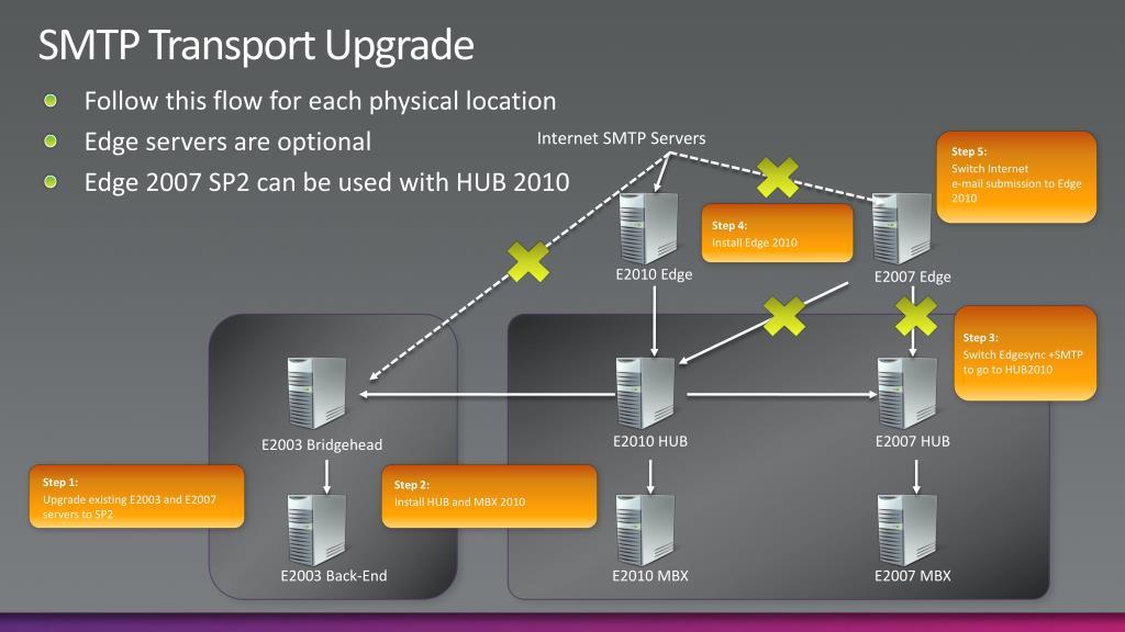 SMTP Transport Upgrade