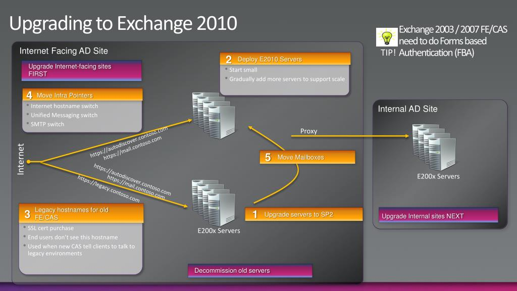 Upgrading to Exchange 2010