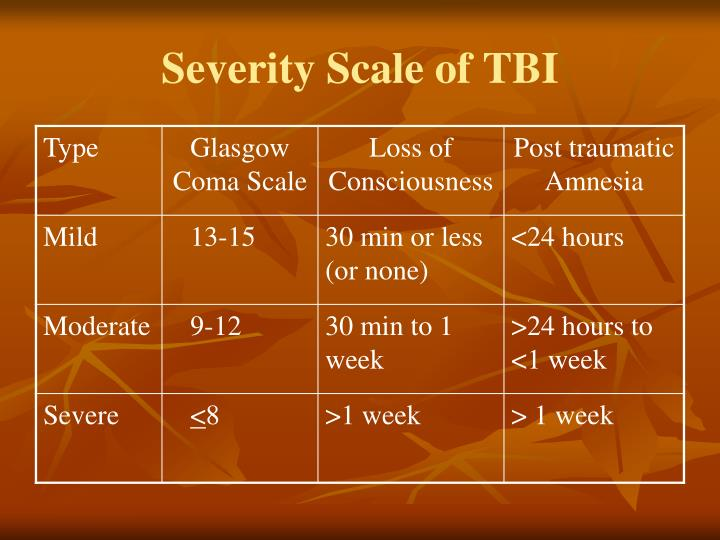Severity Scale of TBI