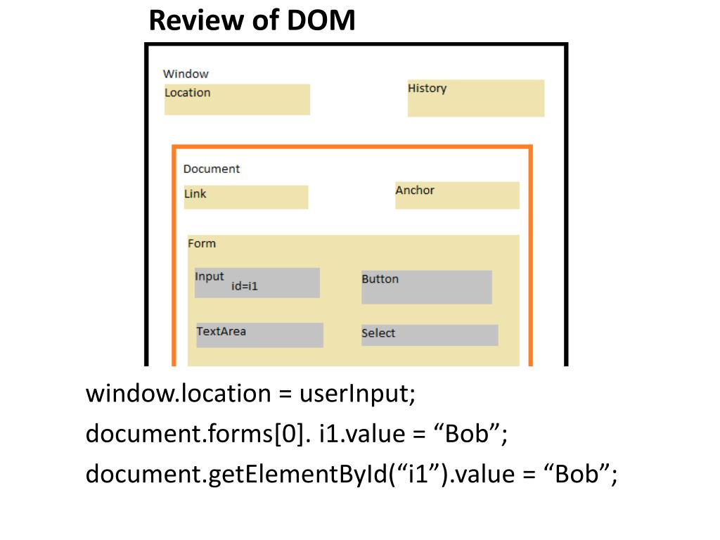 Review of DOM