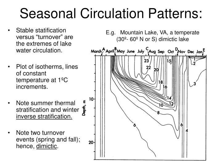 Seasonal Circulation Patterns: