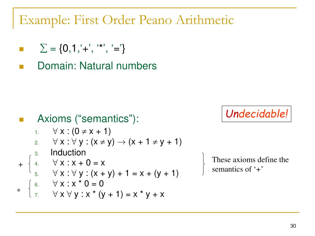 Example: First Order Peano Arithmetic