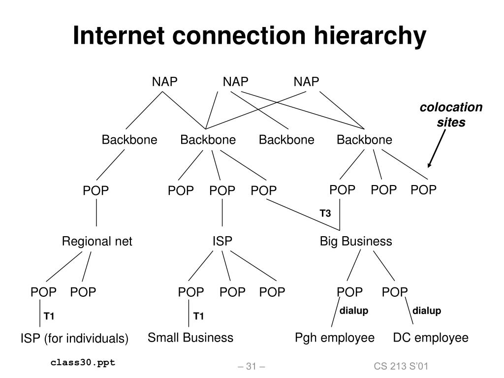 Internet connection hierarchy