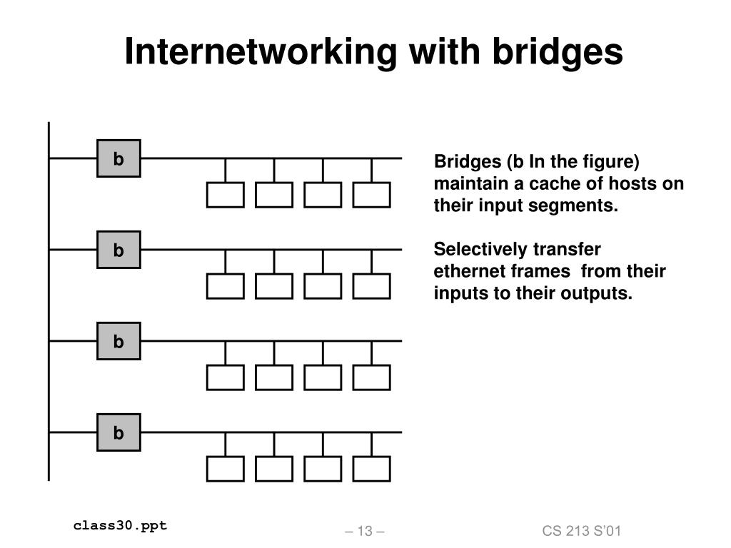 Internetworking with bridges