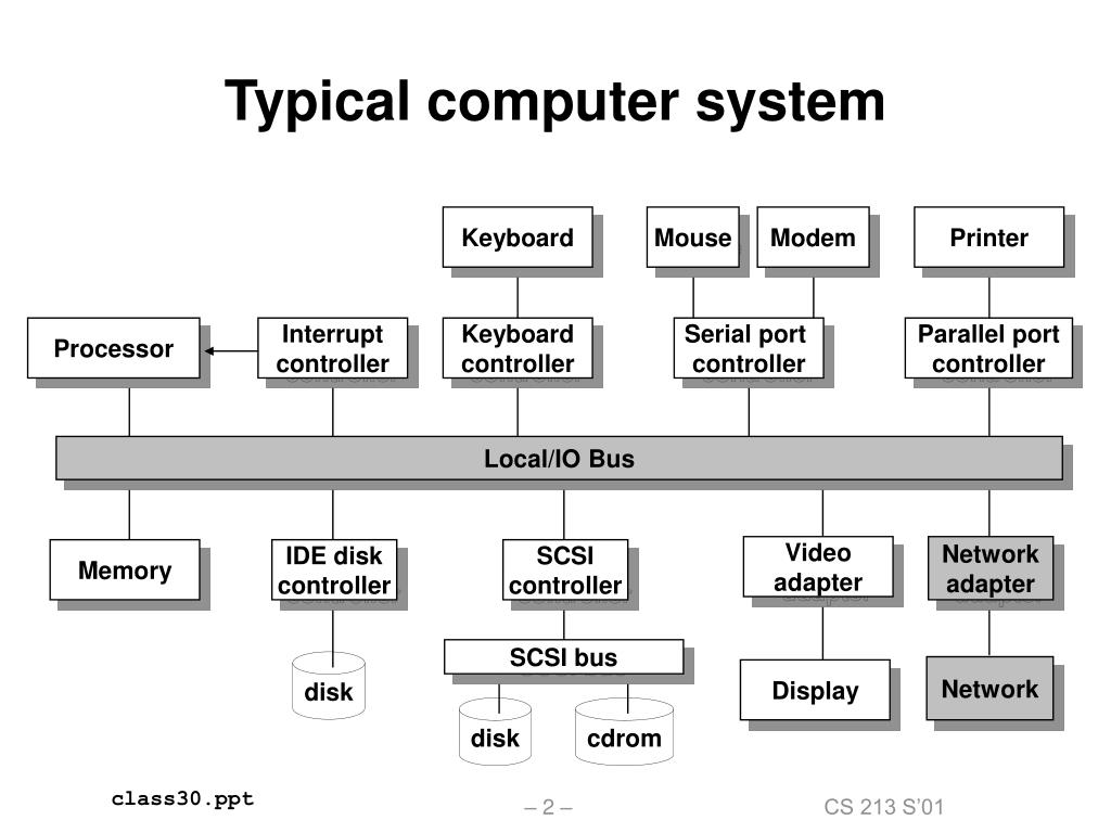Typical computer system