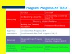 program progression table