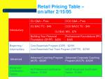 retail pricing table on after 2 15 05