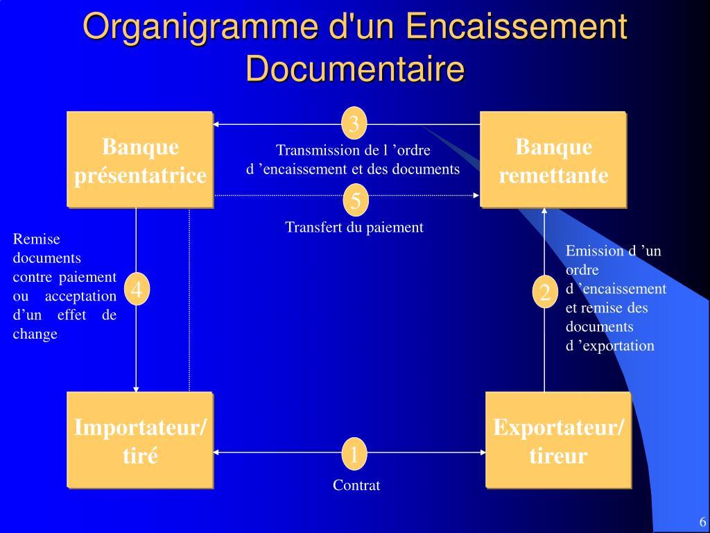 Organigramme d'un Encaissement Documentaire
