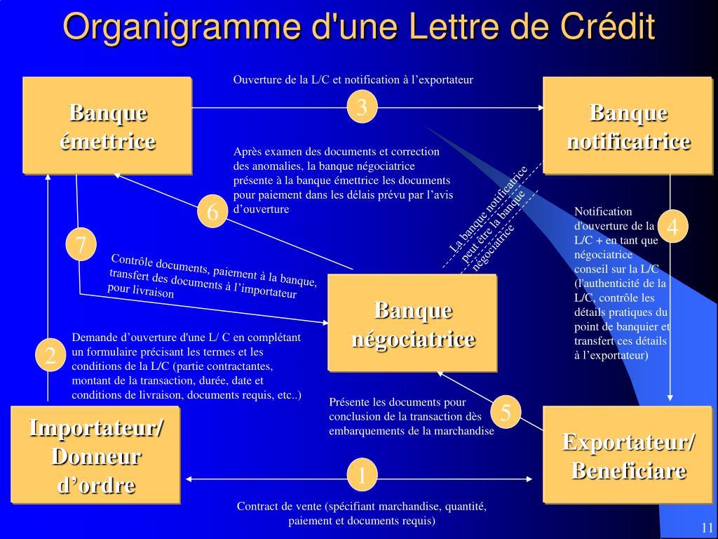 Organigramme d'une Lettre de Crédit