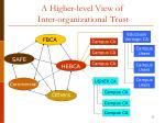 a higher level view of inter organizational trust