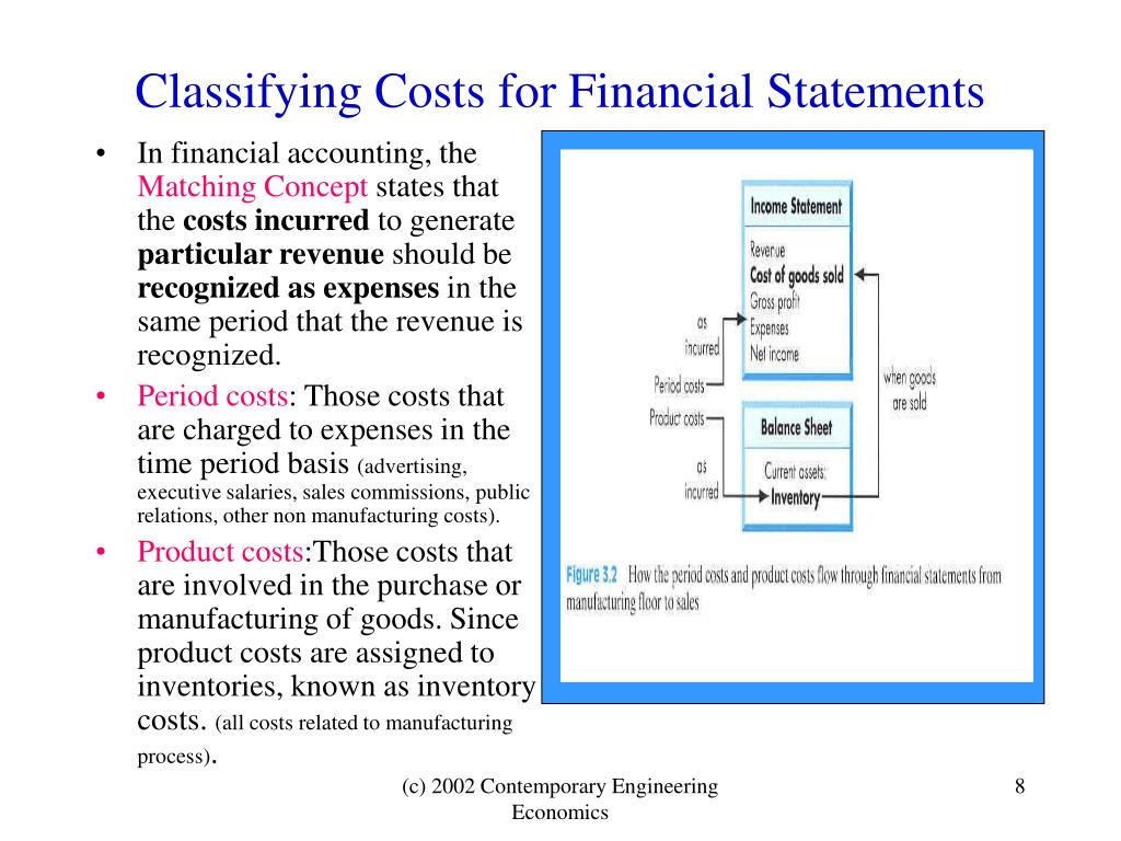 Classifying Costs for Financial Statements