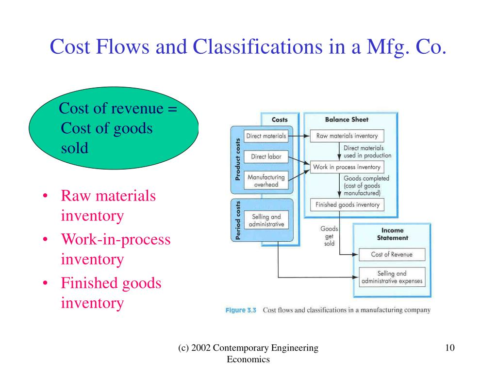 Cost Flows and Classifications in a Mfg. Co.