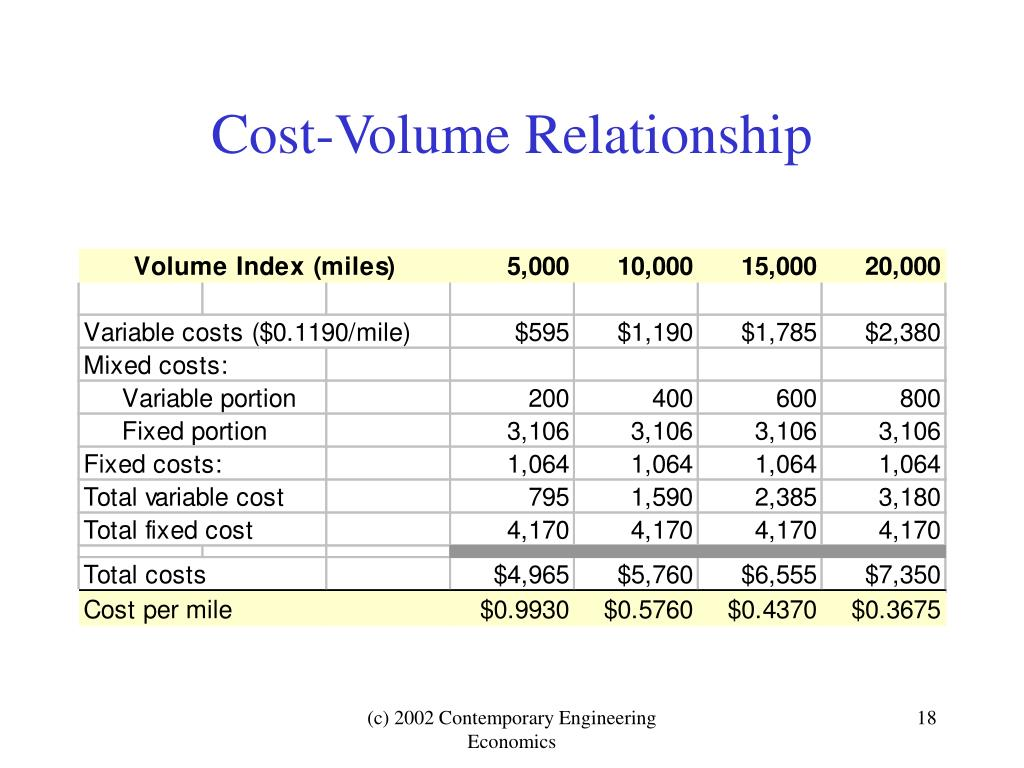 Cost-Volume Relationship