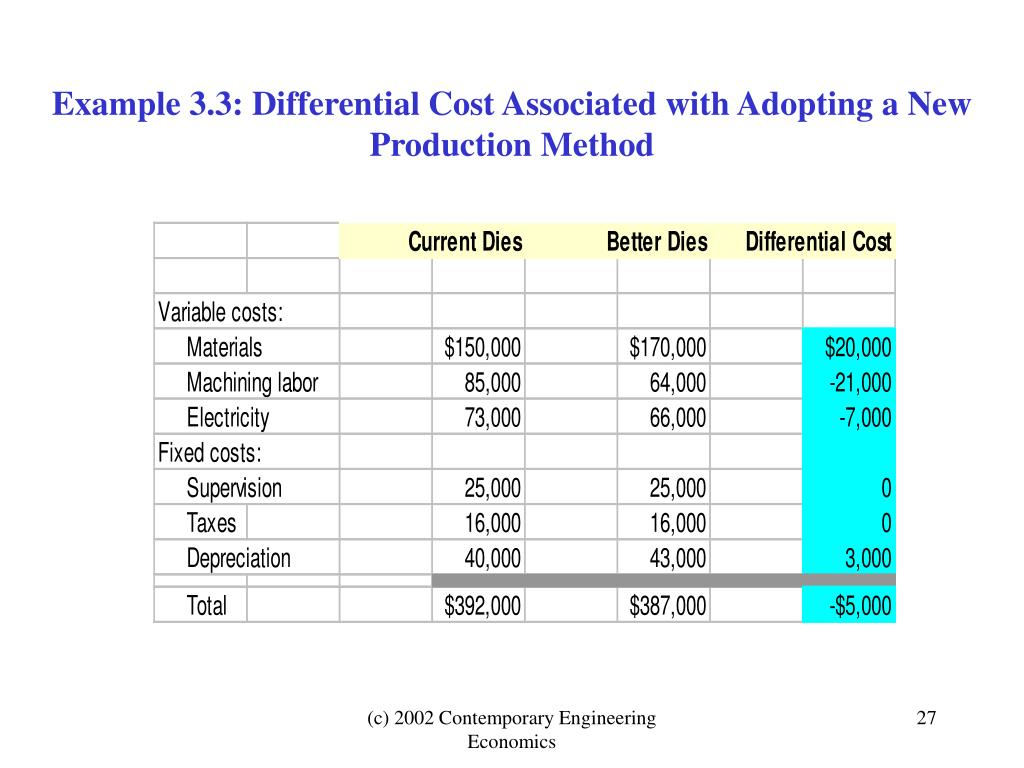 Example 3.3: Differential Cost Associated with Adopting a New Production Method