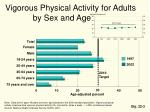 vigorous physical activity for adults by sex and age