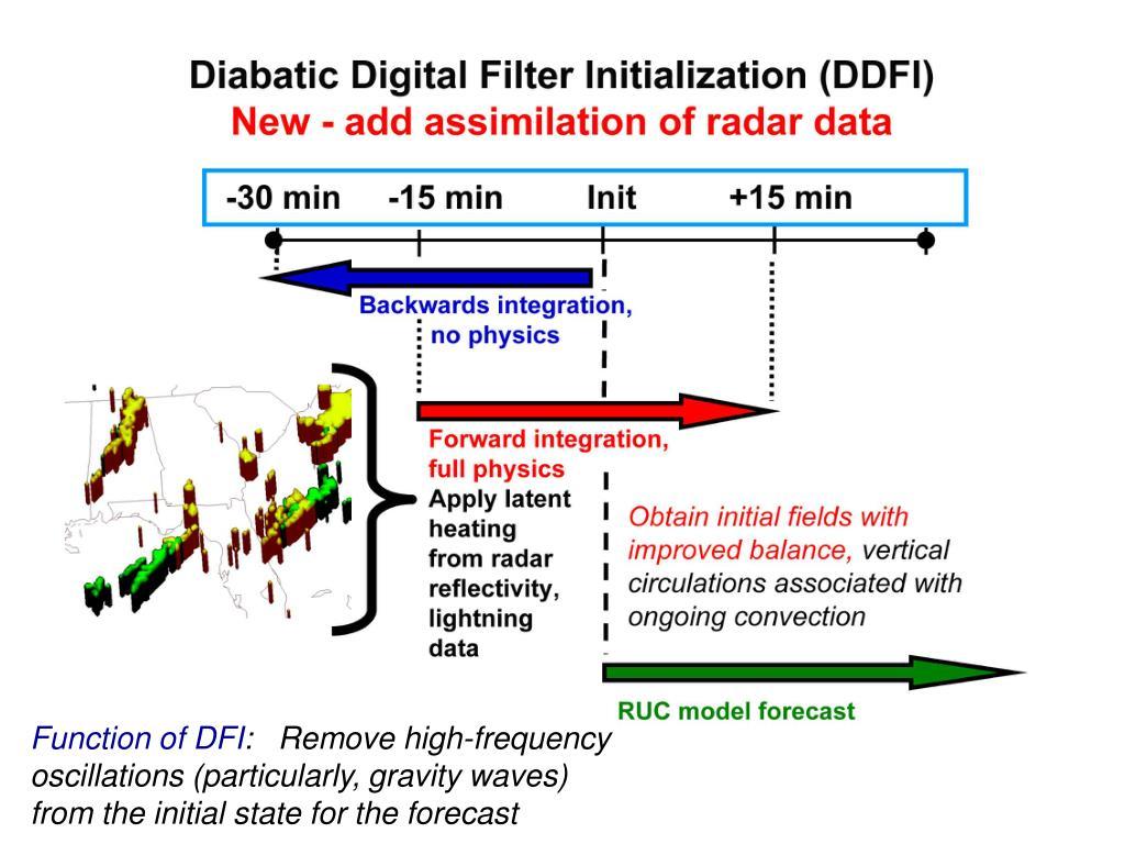 Function of DFI