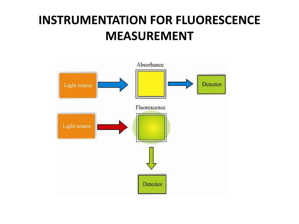 INSTRUMENTATION FOR FLUORESCENCE