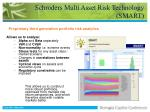 schroders multi asset risk technology smart