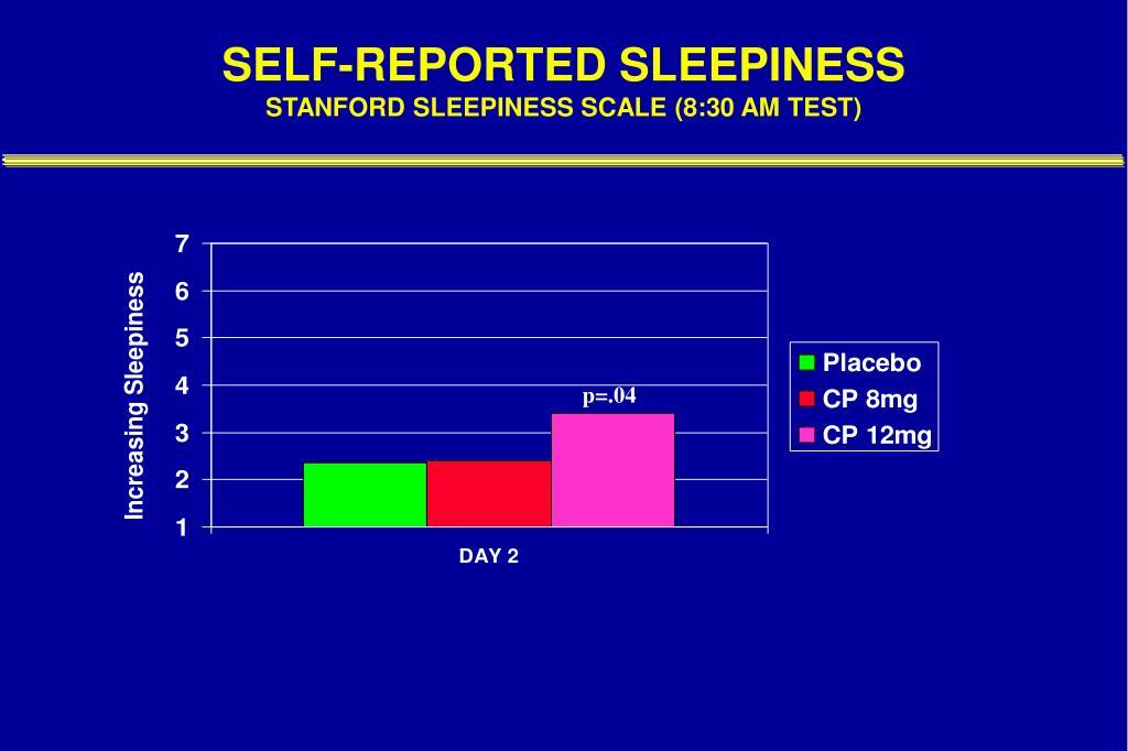 SELF-REPORTED SLEEPINESS