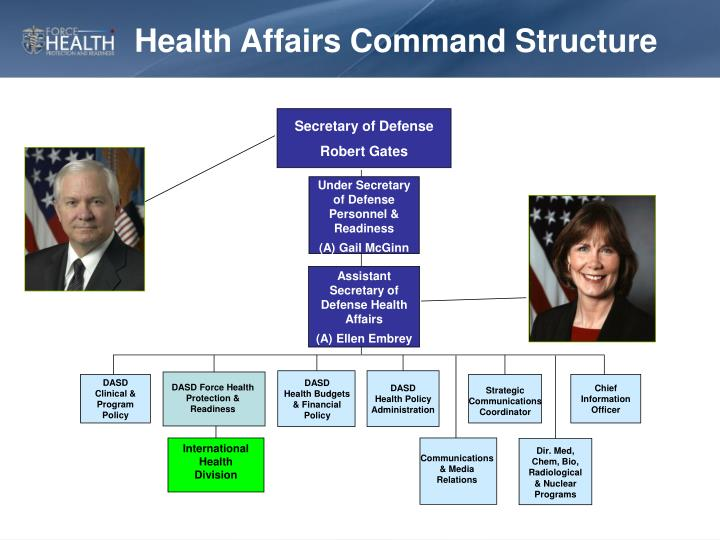 Health Affairs Command Structure