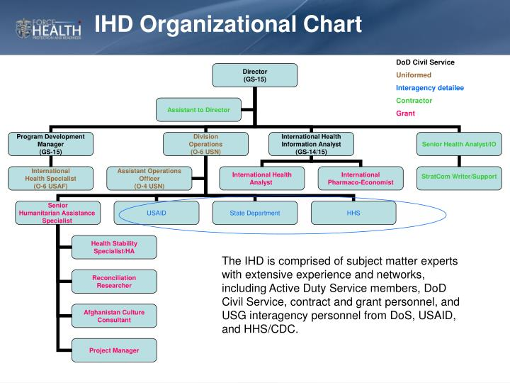 IHD Organizational Chart