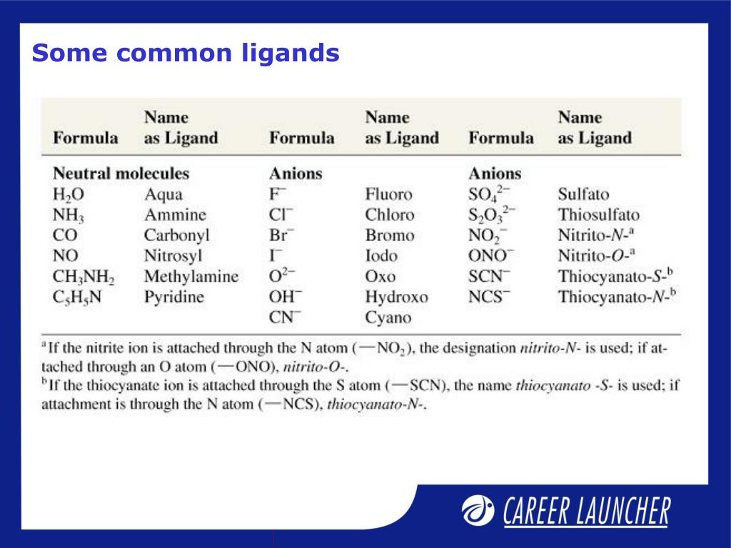Some common ligands