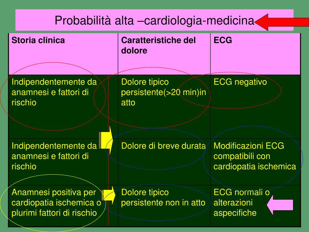 Probabilità alta –cardiologia-medicina