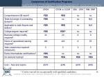 comparison of certification programs