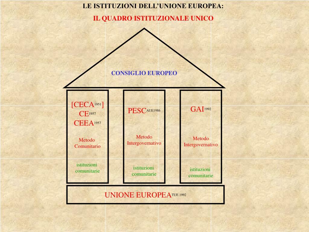 LE ISTITUZIONI DELL'UNIONE EUROPEA:
