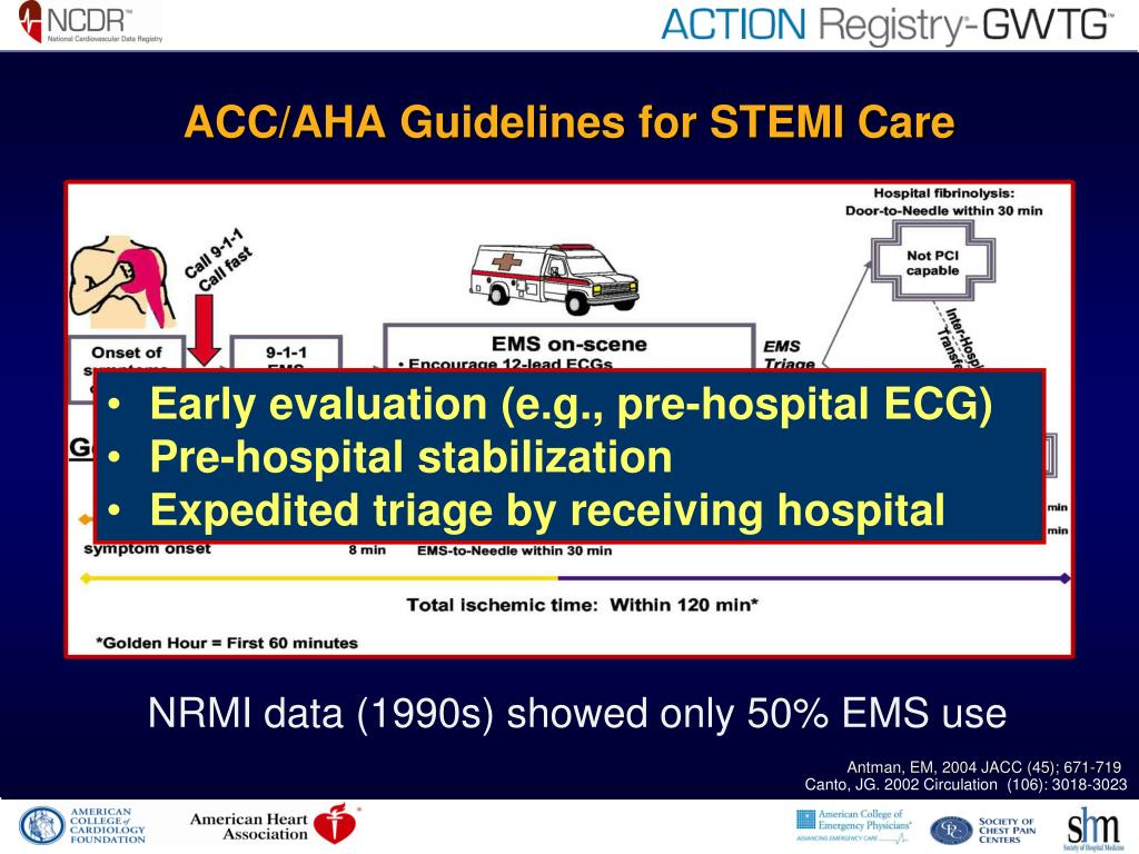 ACC/AHA Guidelines for STEMI Care