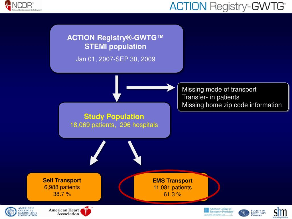ACTION Registry®-GWTG™ STEMI population