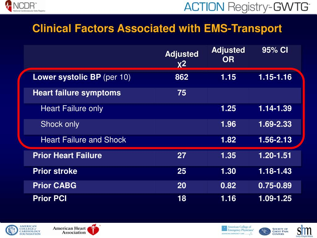 Clinical Factors Associated with EMS-Transport