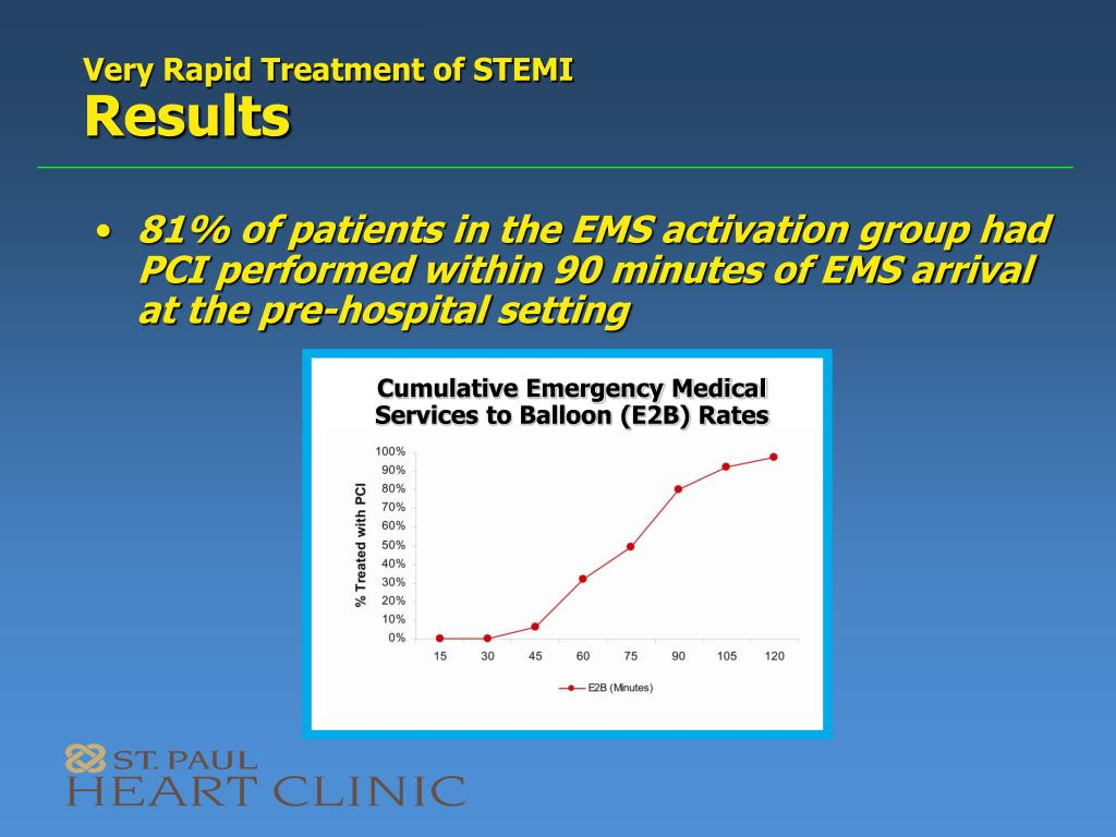 Cumulative Emergency Medical Services to Balloon (E2B) Rates