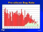 pre silicon bug rate