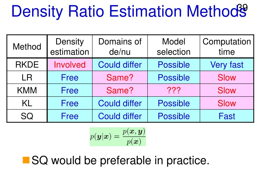 Density Ratio Estimation Methods