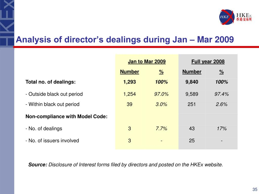Analysis of director's dealings during Jan – Mar 2009