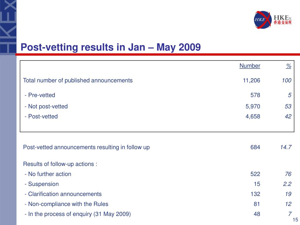 Post-vetting results in Jan – May 2009