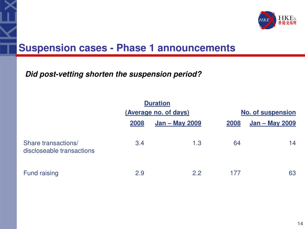 Suspension cases - Phase 1 announcements