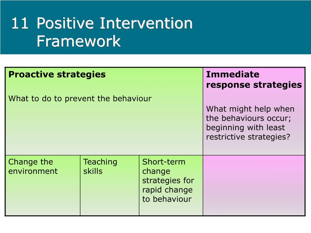 11Positive Intervention Framework