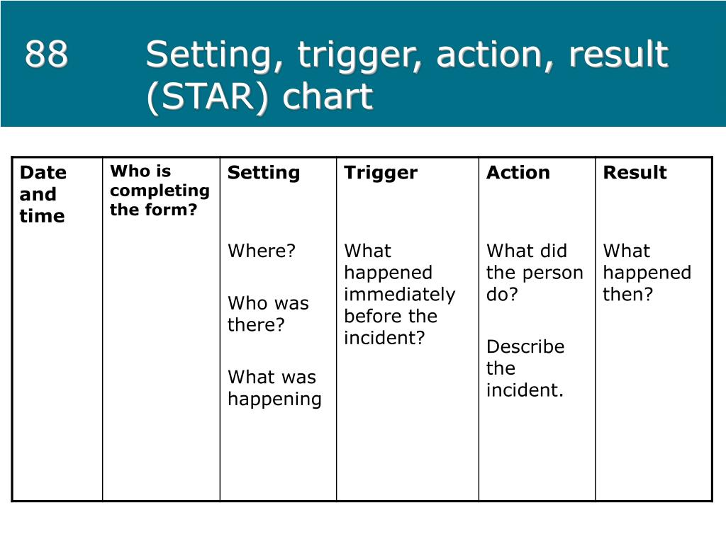 88Setting, trigger, action, result (STAR) chart
