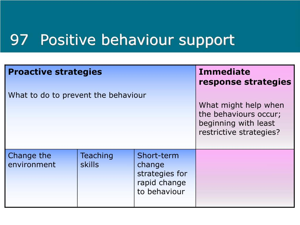 97 Positive behaviour support