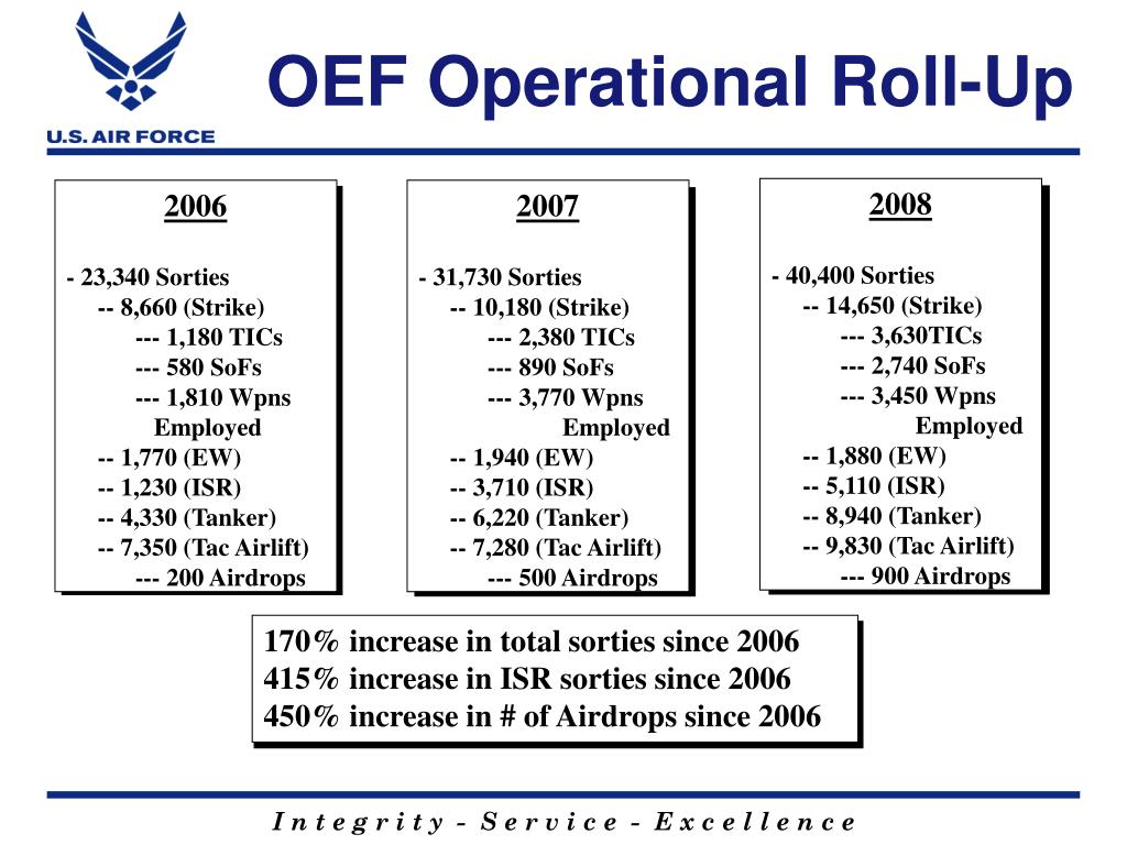 OEF Operational Roll-Up