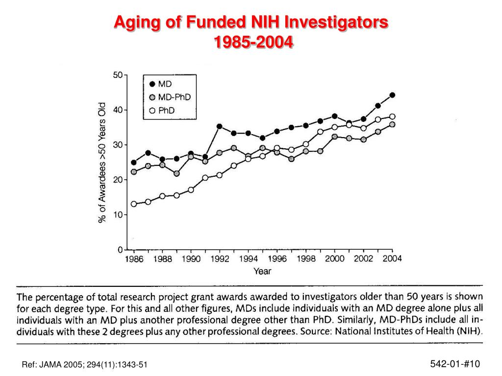 Aging of Funded NIH Investigators