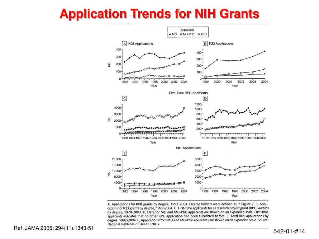 Application Trends for NIH Grants