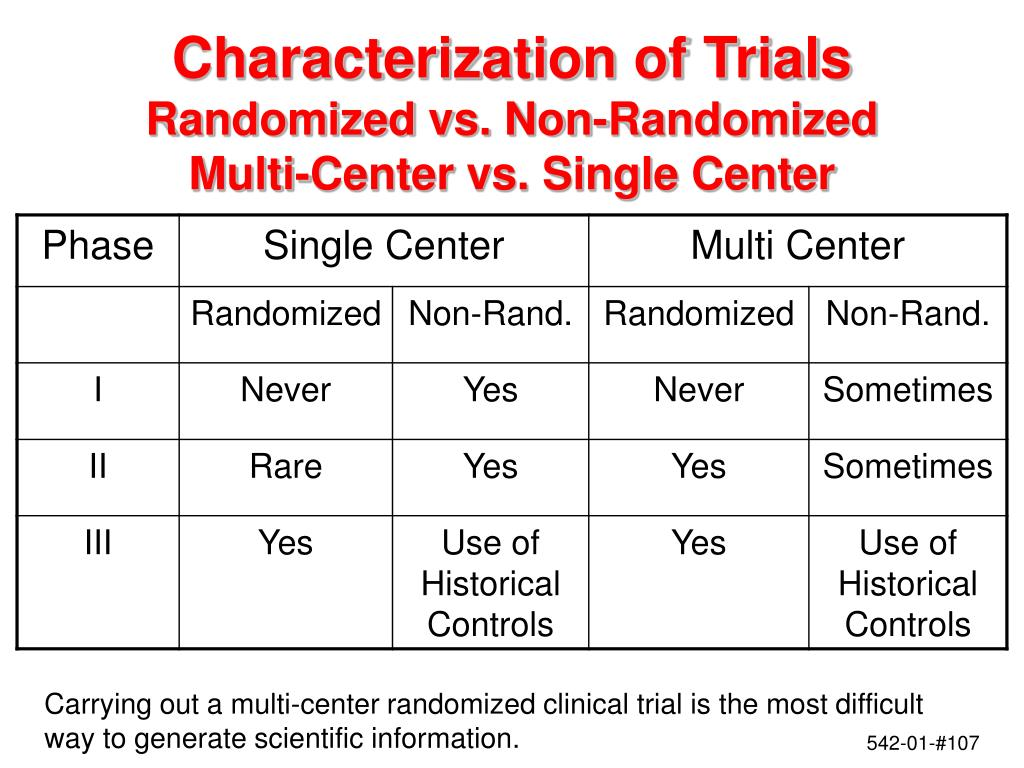 Characterization of Trials