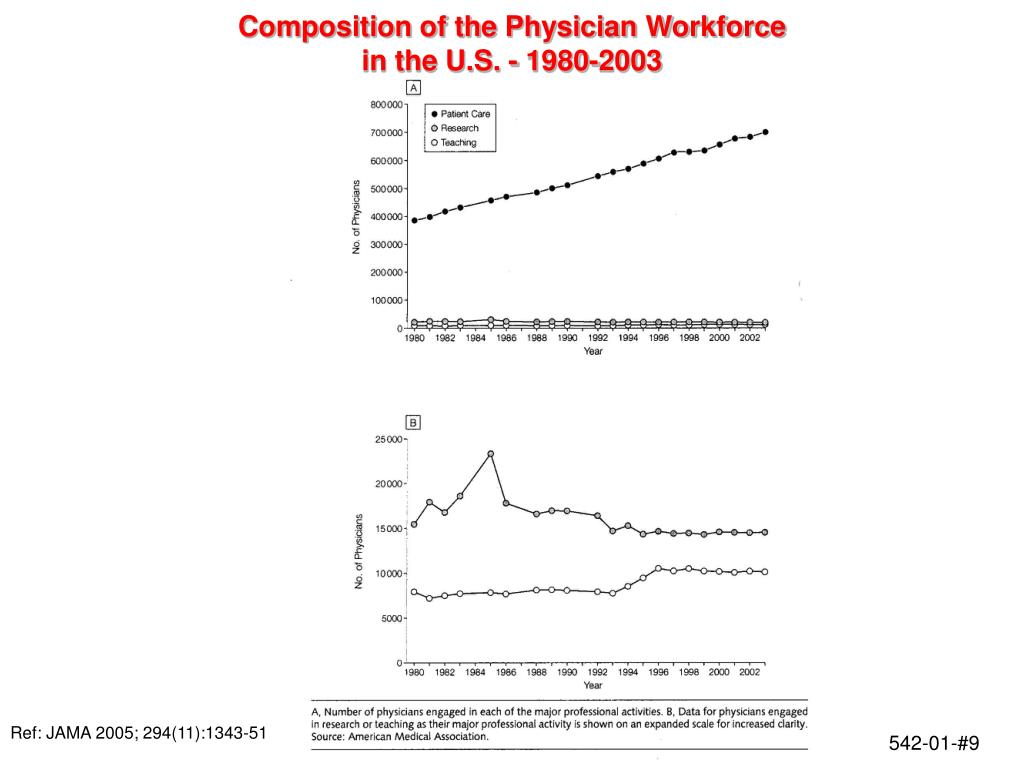 Composition of the Physician Workforce