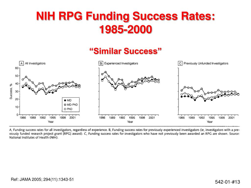 NIH RPG Funding Success Rates:  1985-2000